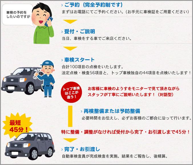 車検の流れ 図