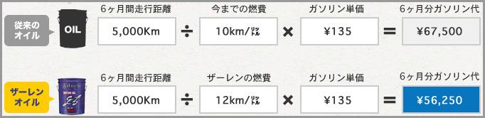 実測燃費例 図1